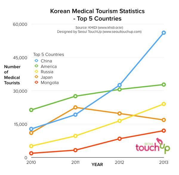korean plastic surgery data
