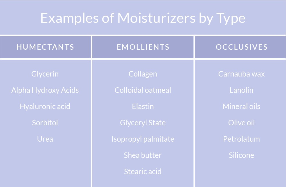 Types of moisturizers